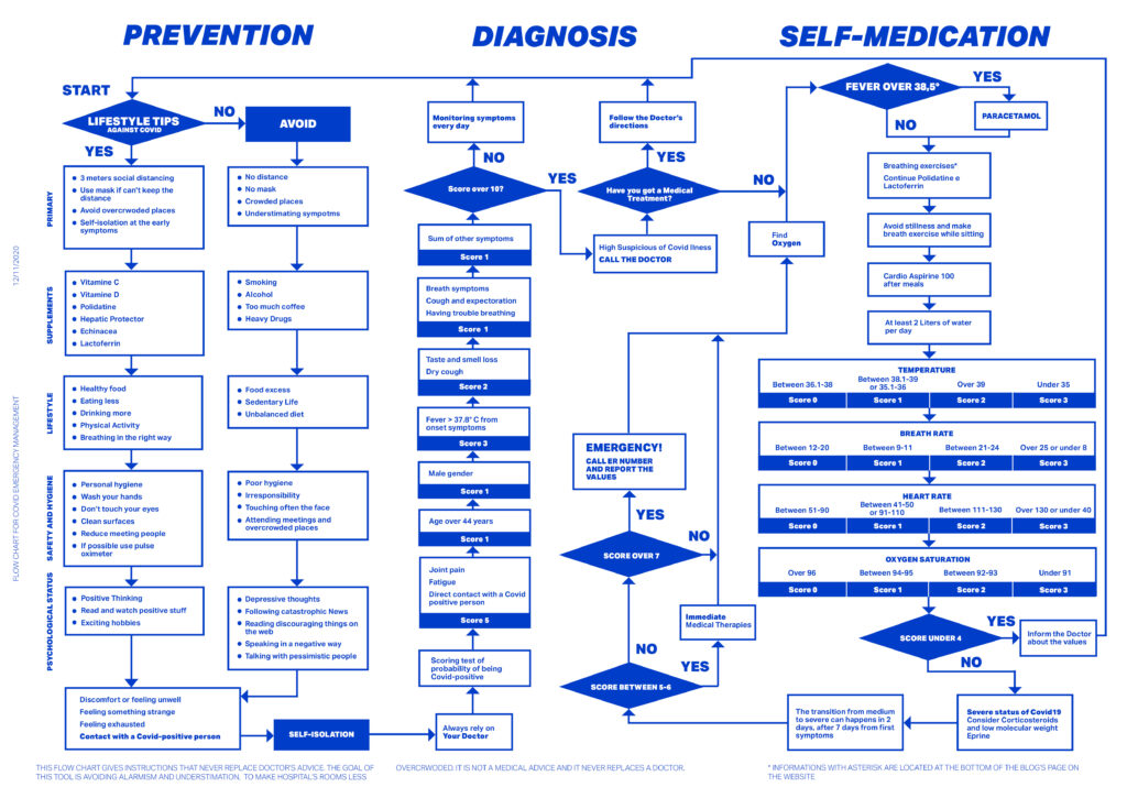 Covid Flowchart for Self evaluation and self medication