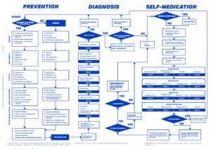 Flowchart for Covid-19 emergency management