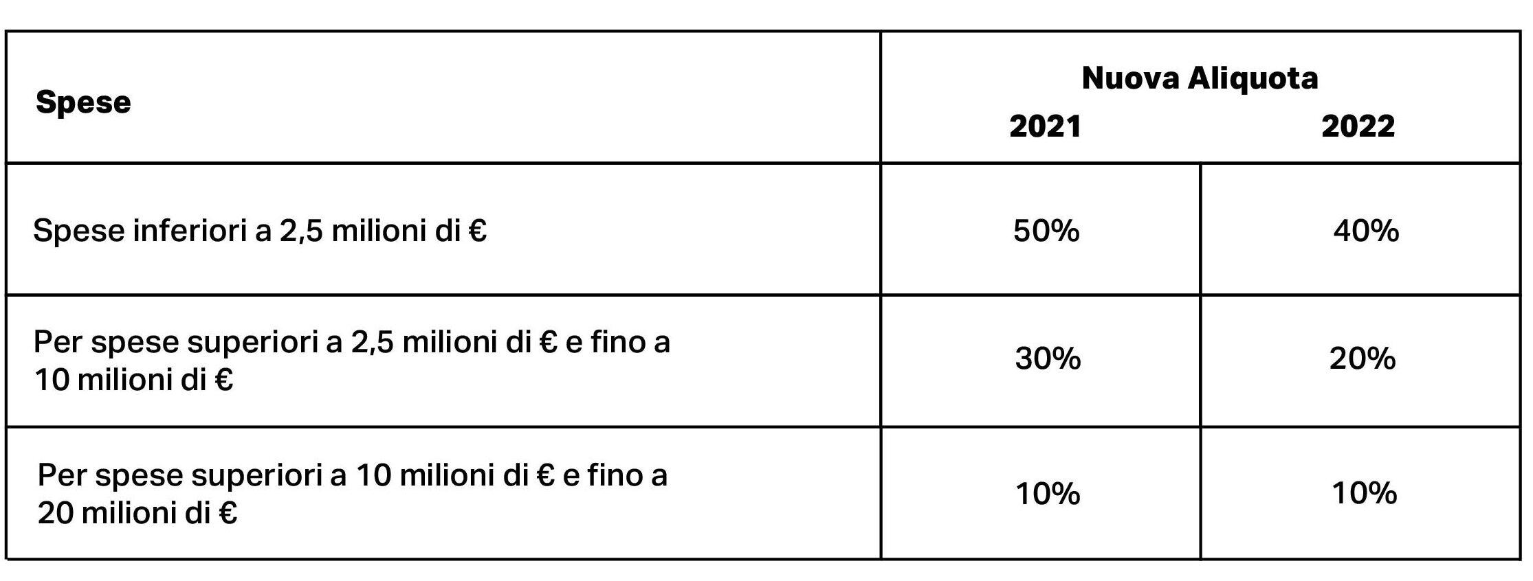 schema che riassume le nuove aliquote suddivise per spesa